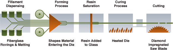 Pultrusion Process
